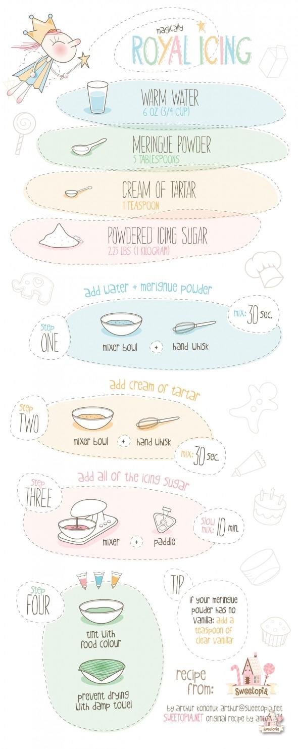 Royal icing recipe sweetopia royalicingrecipefull 590x1482 nvjuhfo Choice Image