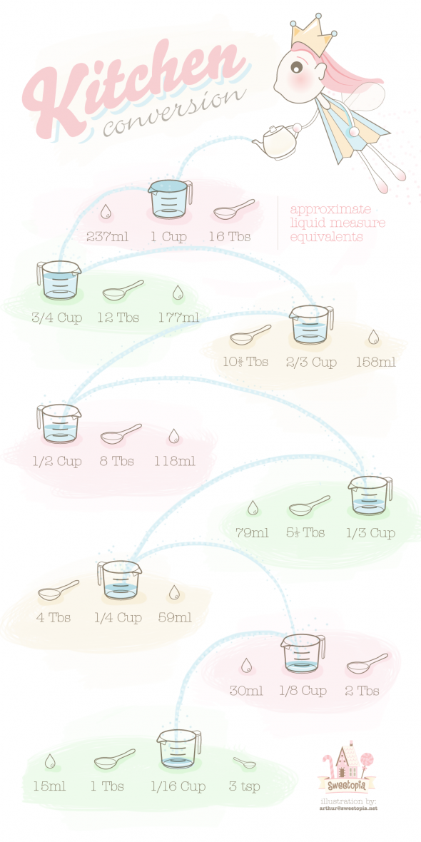 liquid-measure-equivalents-on-sweetopia