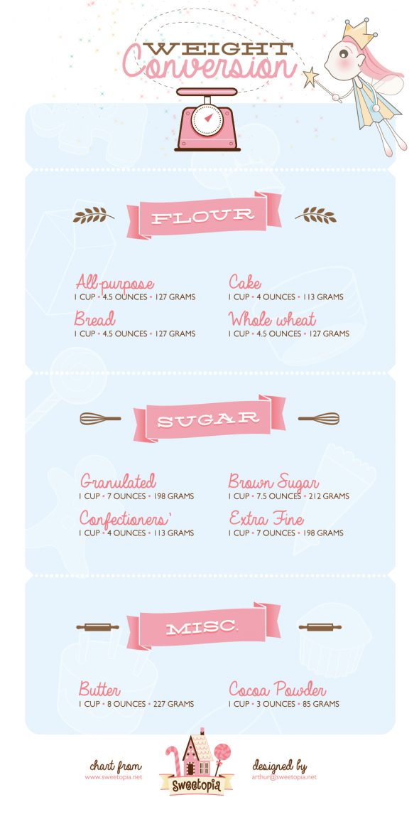 weight-conversions-for-common-baking-ingredients-on-sweetopia