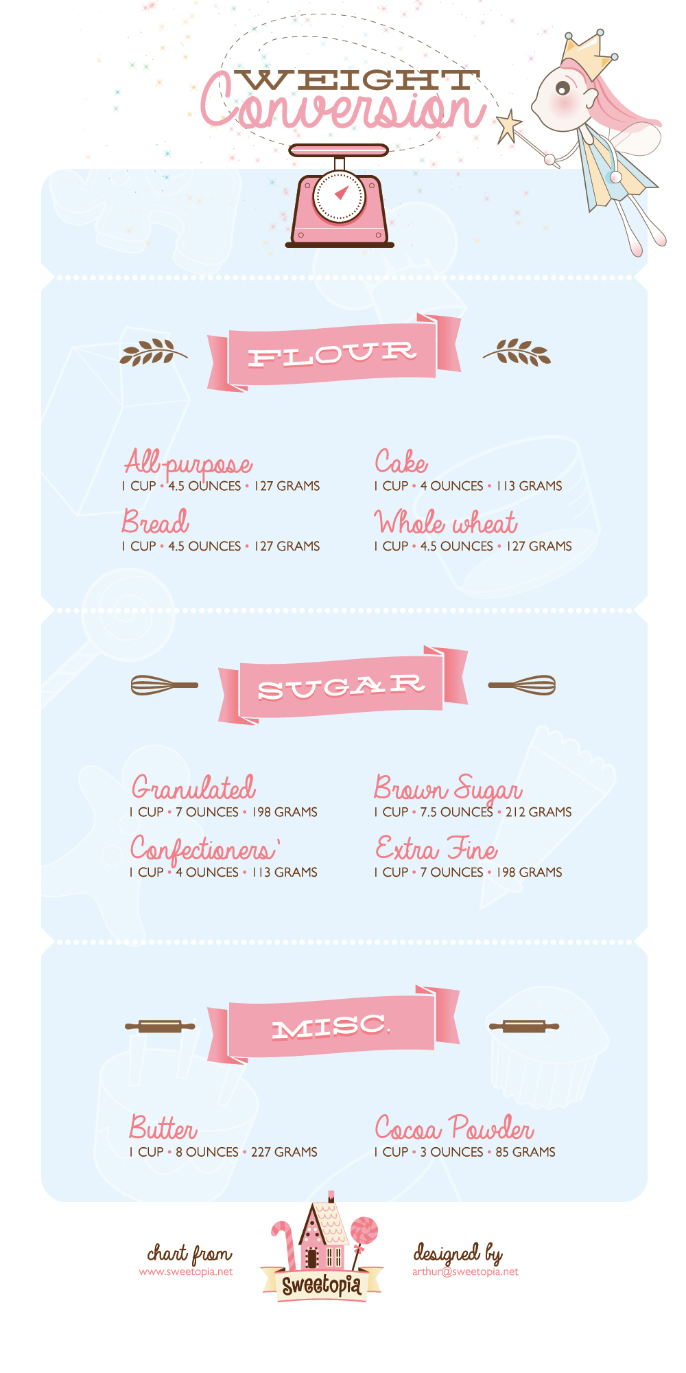Illustrated printables on weight conversion for sugar flour and weight conversions for common baking ingredients on sweetopia nvjuhfo Image collections