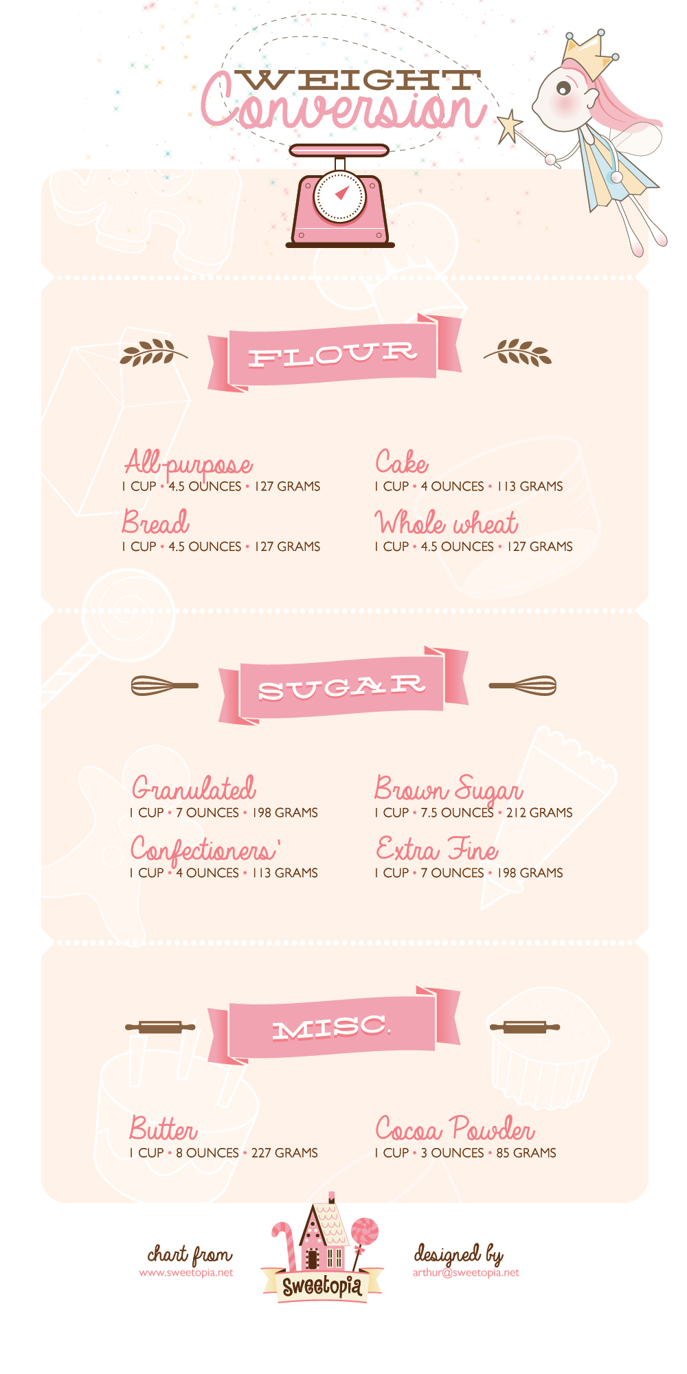 Illustrated Printables On Weight Conversion For Sugar Flour And