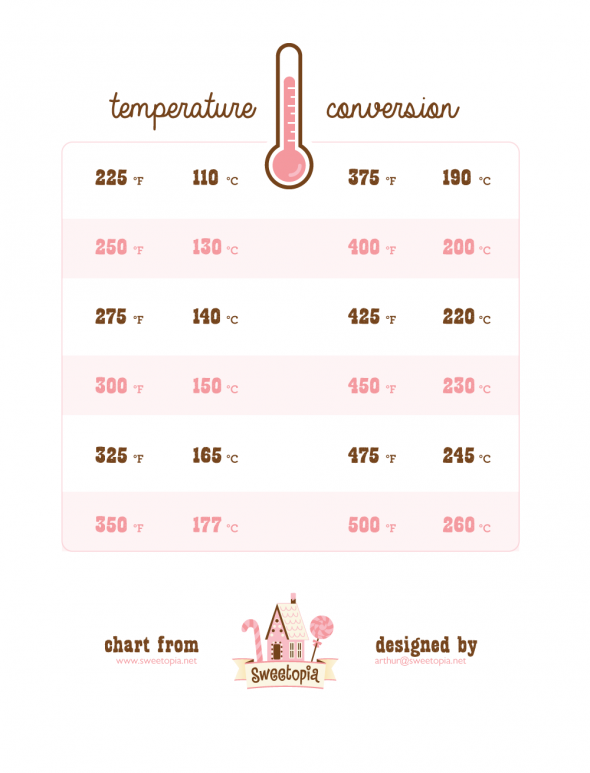 Oven Temperatures Conversion Chart | Sweetopia