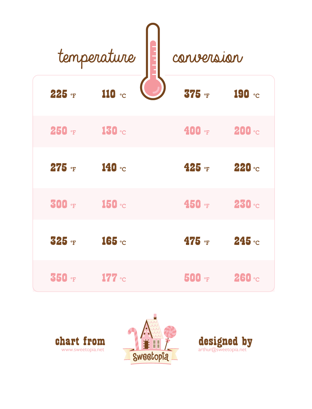 photograph about Celsius to Fahrenheit Chart Printable referred to as Oven Temperatures Conversion Chart Sweetopia