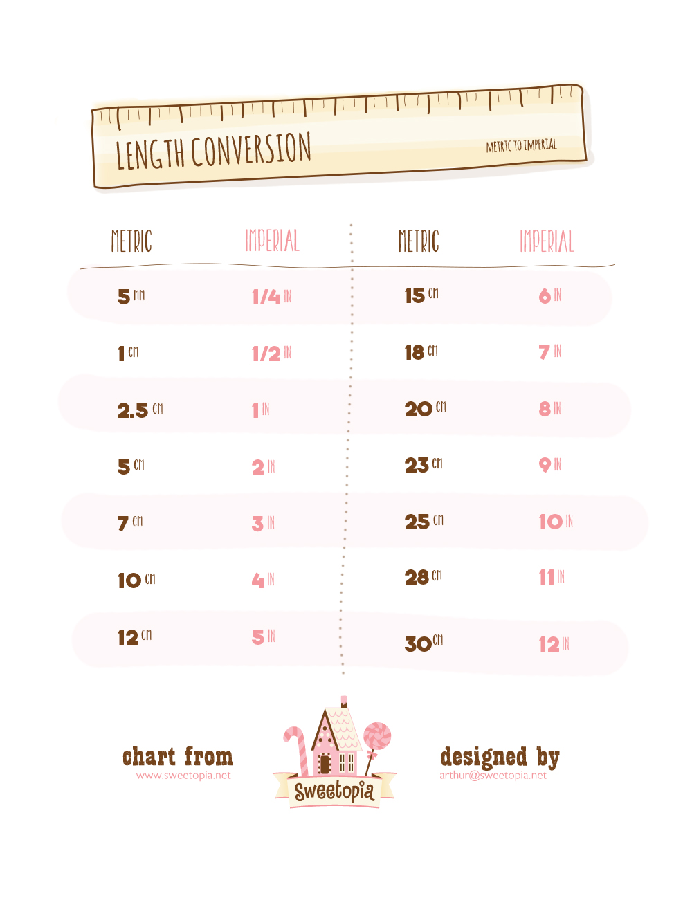 Kitchen Conversion Series - Length Chart | Sweetopia
